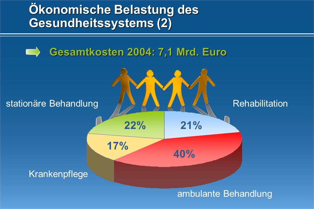 Ökonomische Belastung des Gesundheitssystems (2)