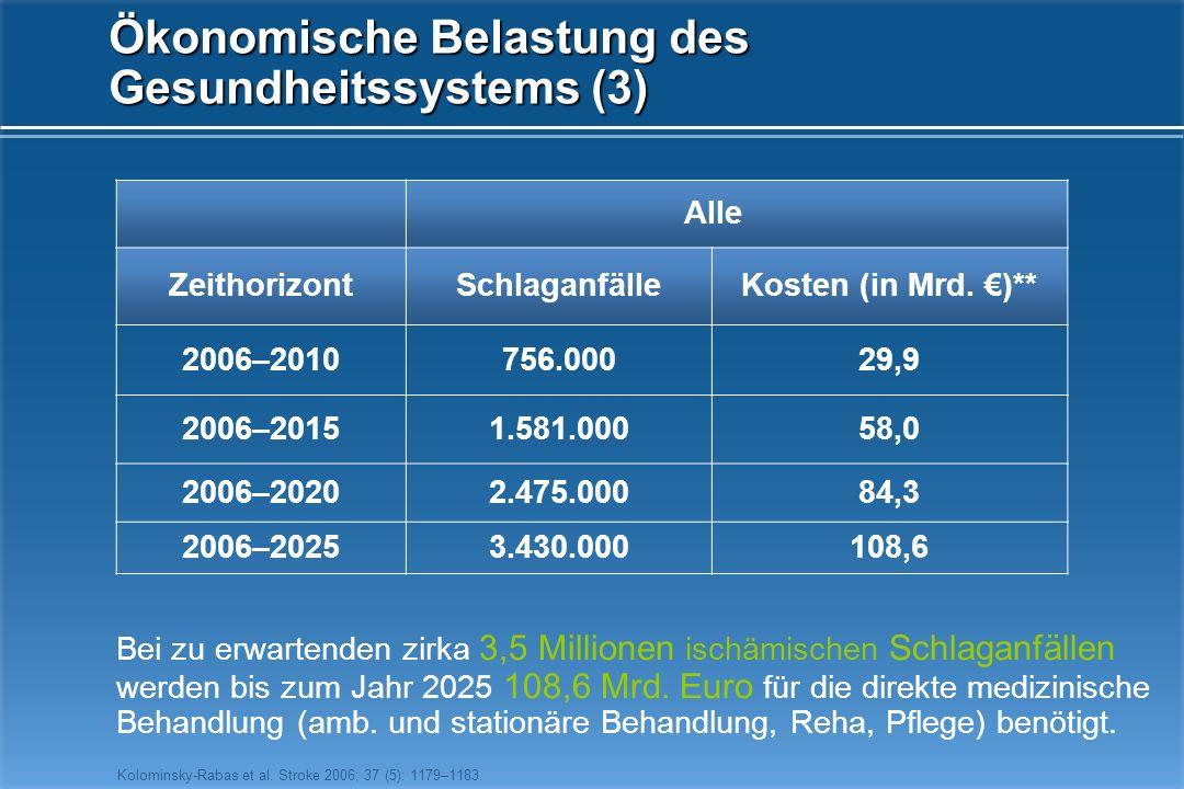 Ökonomische Belastung des Gesundheitssystems (3)