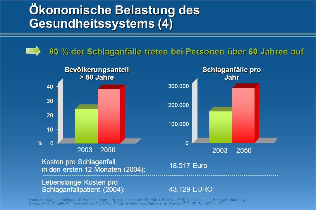 Ökonomische Belastung des Gesundheitssystems (4)