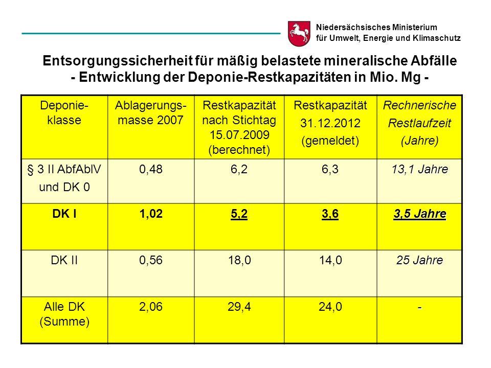 Restkapazität nach Stichtag 15.07.2009 (berechnet)
