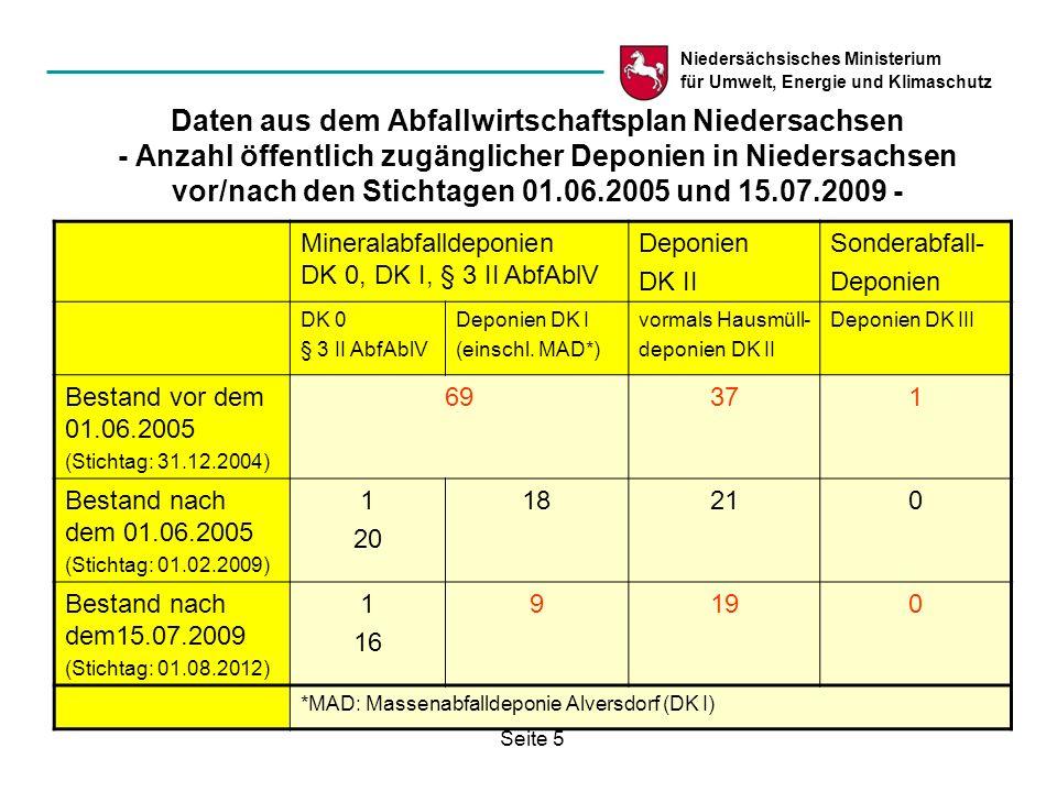 Daten aus dem Abfallwirtschaftsplan Niedersachsen - Anzahl öffentlich zugänglicher Deponien in Niedersachsen vor/nach den Stichtagen 01.06.2005 und 15.07.2009 -