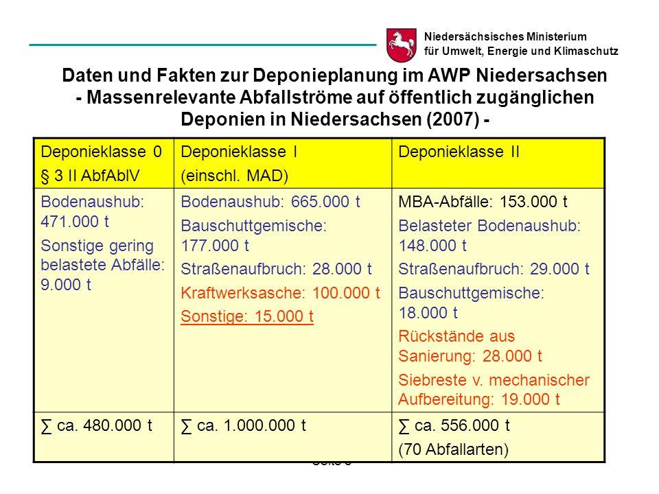 Daten und Fakten zur Deponieplanung im AWP Niedersachsen - Massenrelevante Abfallströme auf öffentlich zugänglichen Deponien in Niedersachsen (2007) -