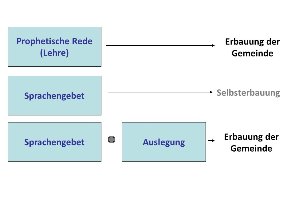 Prophetische Rede (Lehre) Erbauung der Gemeinde. Sprachengebet. Selbsterbauung. Sprachengebet. Auslegung.
