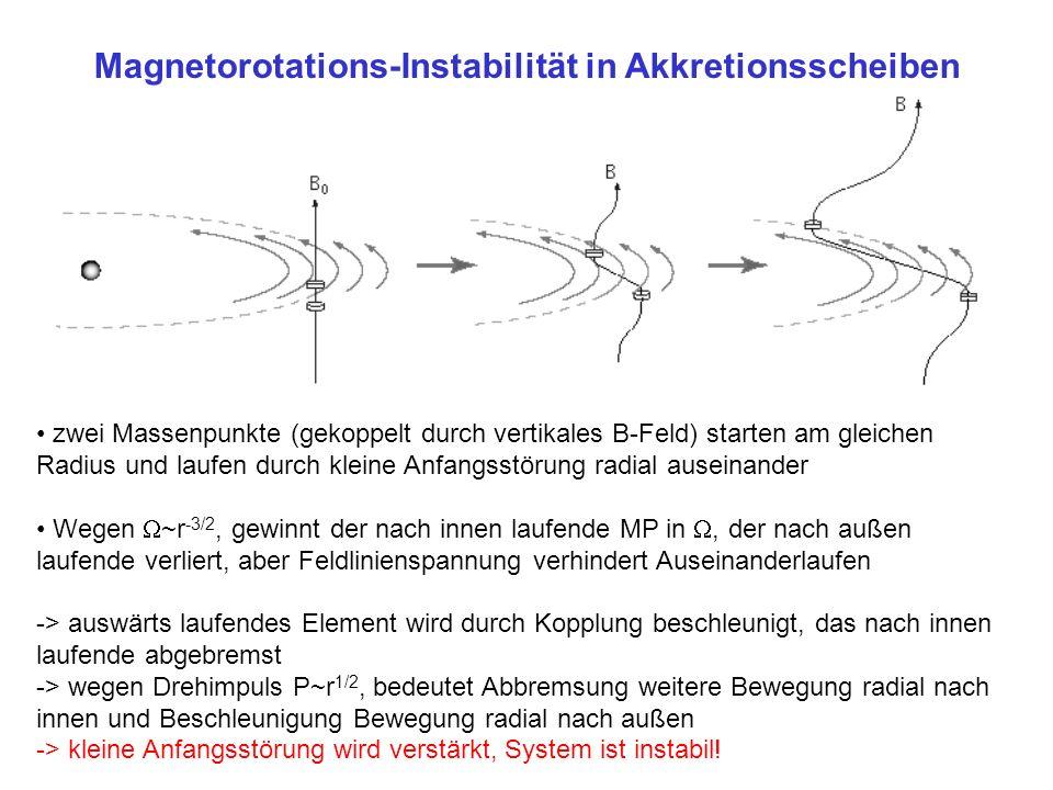 Magnetorotations-Instabilität in Akkretionsscheiben