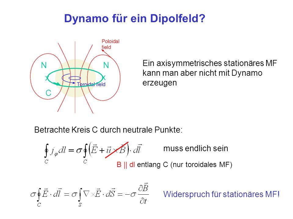 Dynamo für ein Dipolfeld