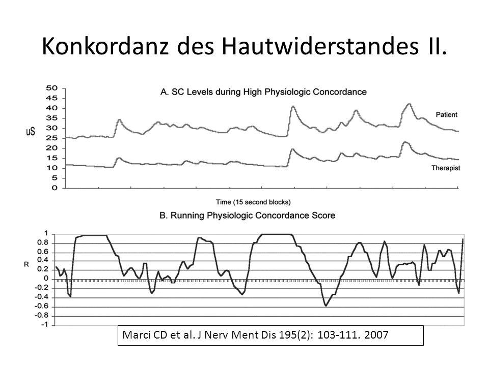 Konkordanz des Hautwiderstandes II.
