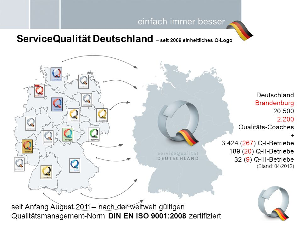 ServiceQualität Deutschland – seit 2009 einheitliches Q-Logo