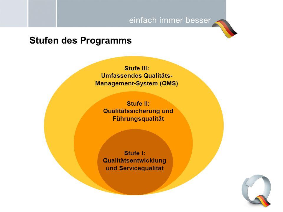 Stufen des Programms Stufe III: Umfassendes Qualitäts-Management-System (QMS) Stufe II: Qualitätssicherung und Führungsqualität.