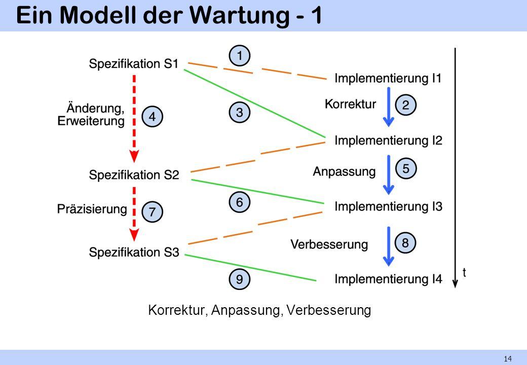 Ein Modell der Wartung - 1