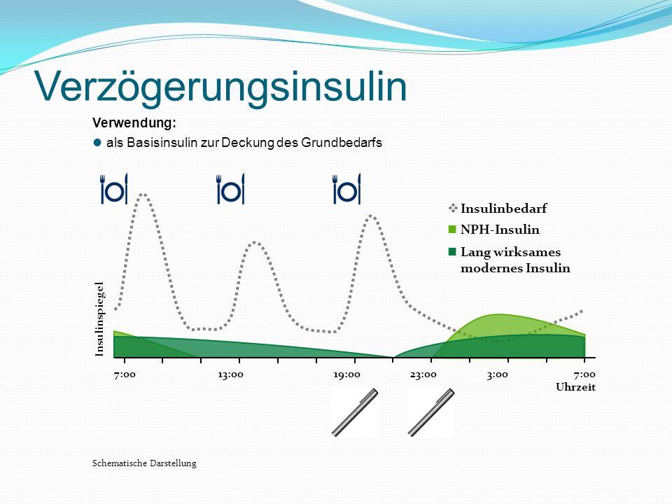 Verzögerungsinsulin Verwendung: