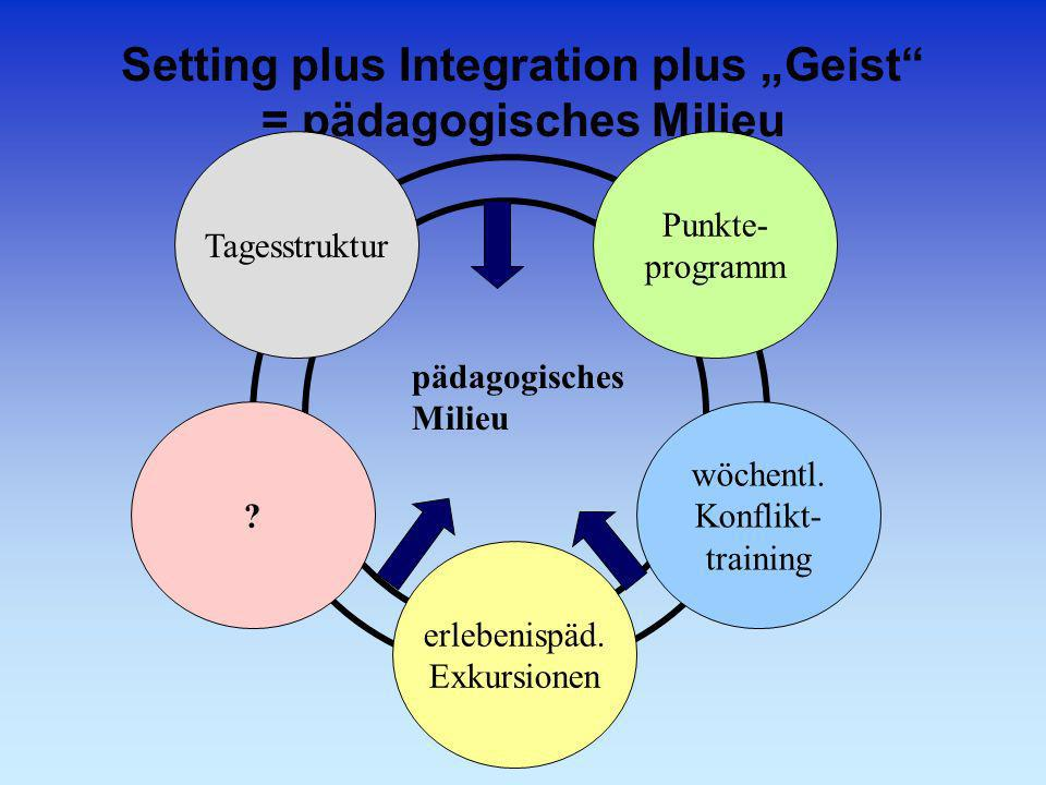 """Setting plus Integration plus """"Geist = pädagogisches Milieu"""
