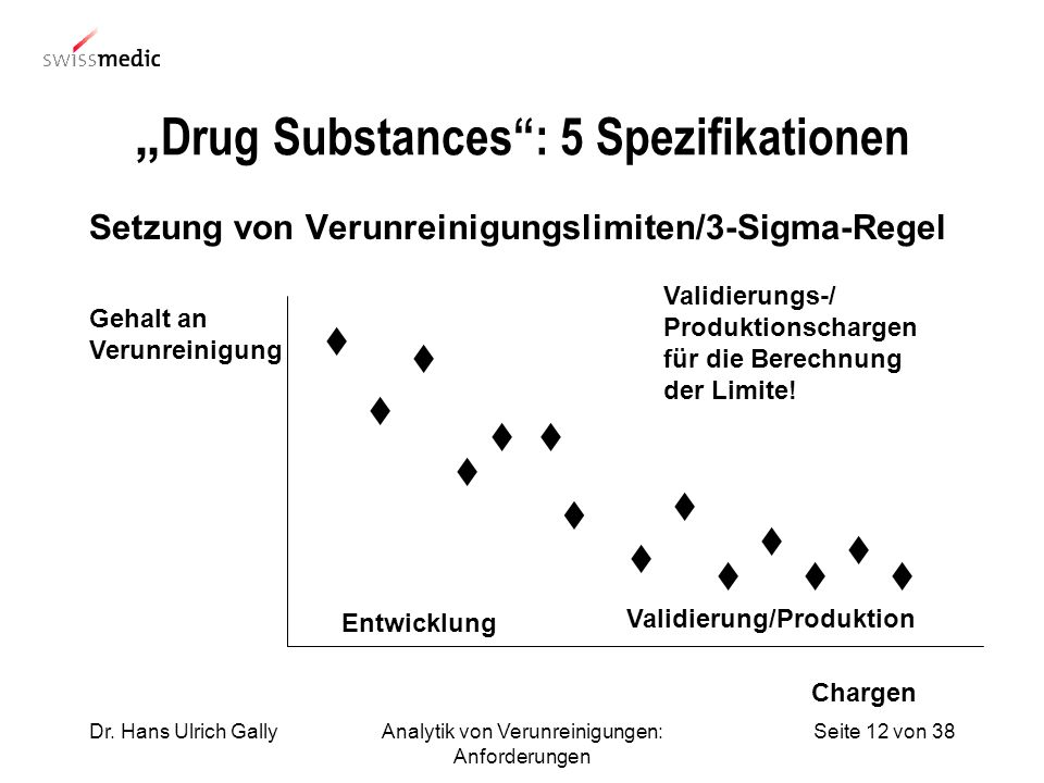 """Drug Substances : 5 Spezifikationen"