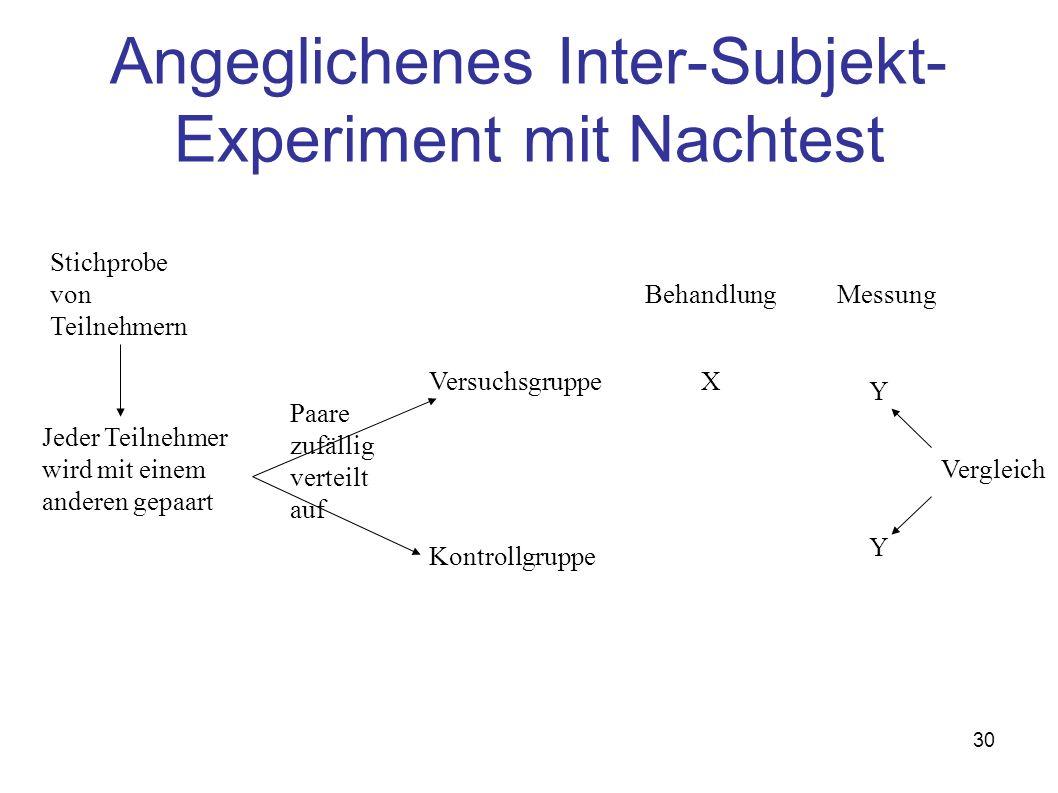 Angeglichenes Inter-Subjekt-Experiment mit Nachtest