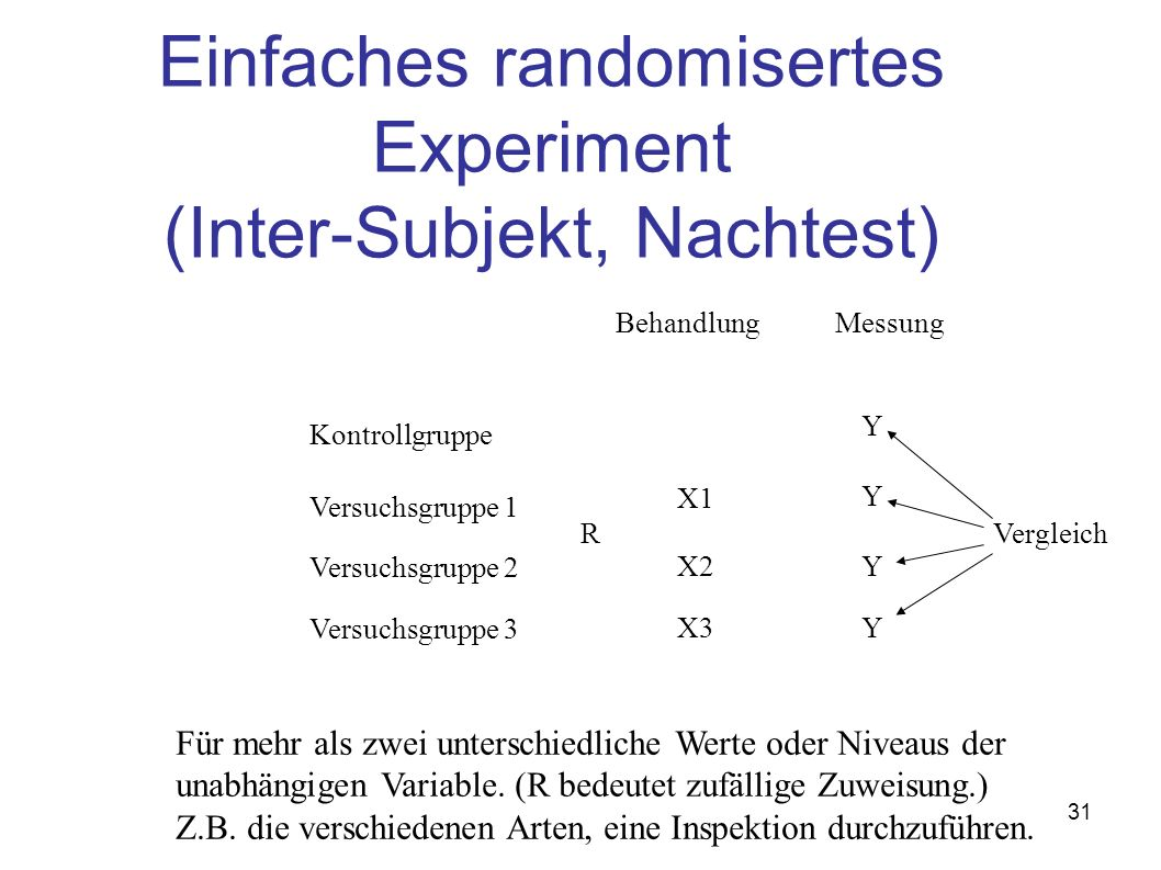 Einfaches randomisertes Experiment (Inter-Subjekt, Nachtest)