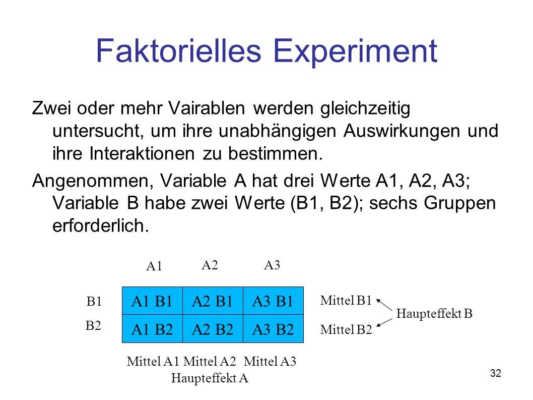 Faktorielles Experiment