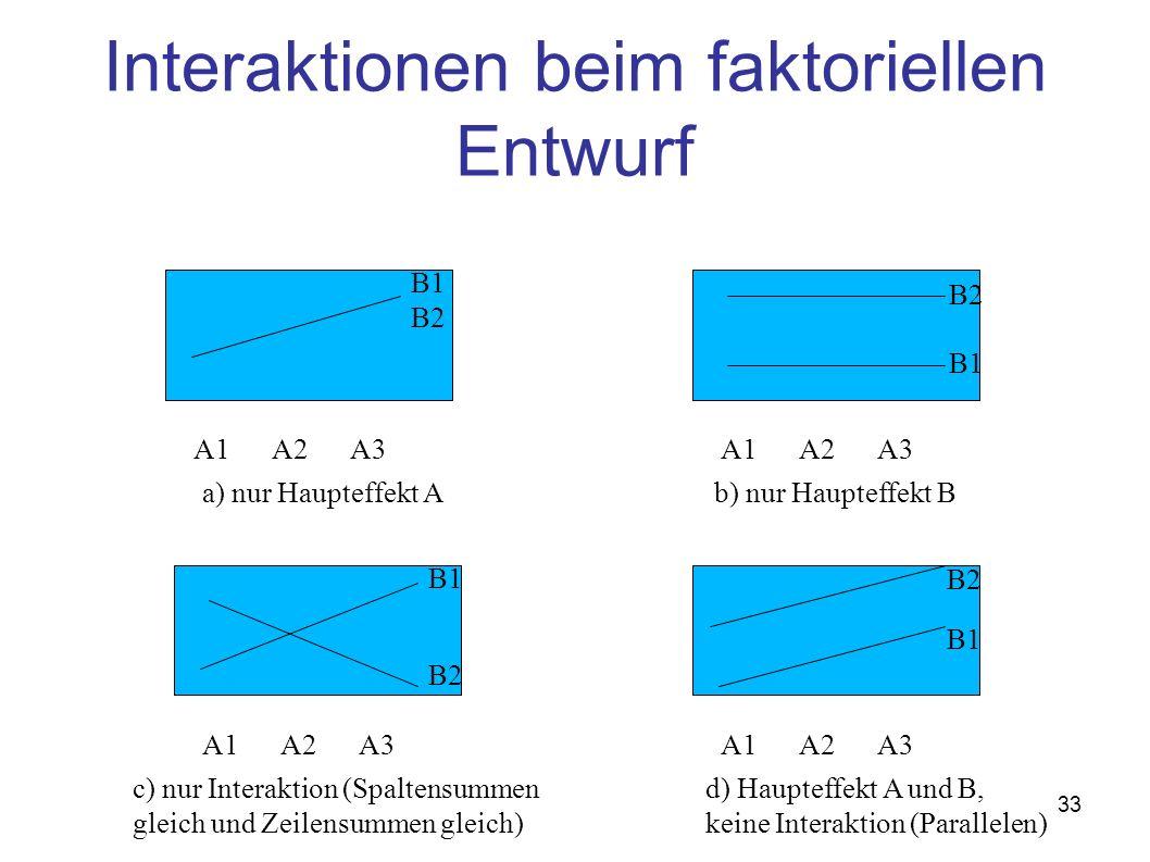 Interaktionen beim faktoriellen Entwurf