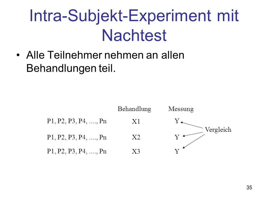 Intra-Subjekt-Experiment mit Nachtest