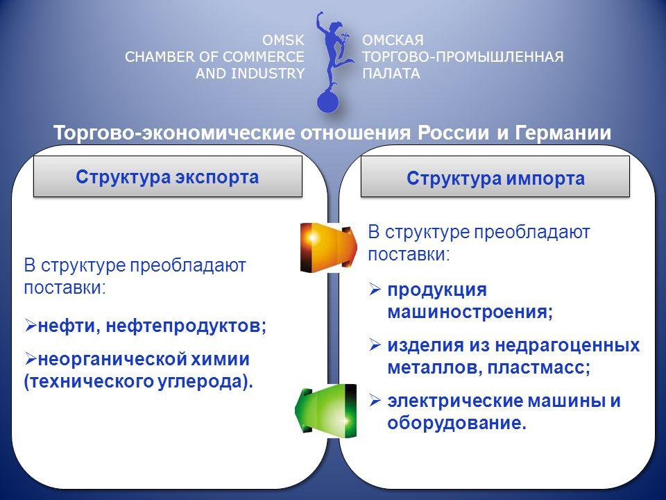 Торгово-экономические отношения России и Германии