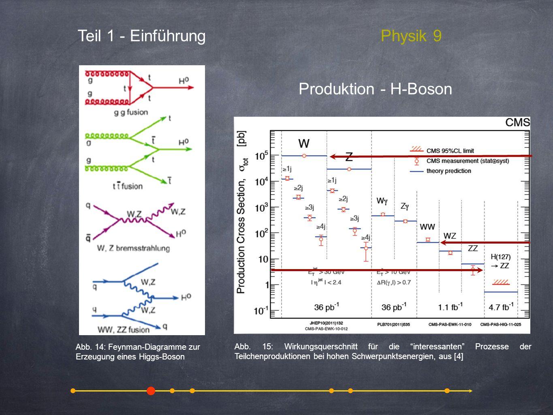 Teil 1 - Einführung Physik 9 Produktion - H-Boson