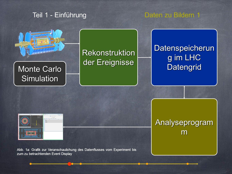 Rekonstruktion der Ereignisse Datenspeicherung im LHC Datengrid