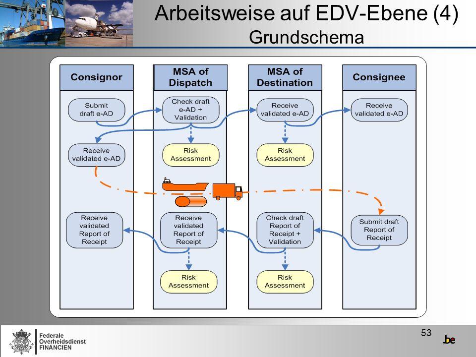 Arbeitsweise auf EDV-Ebene (4) Grundschema