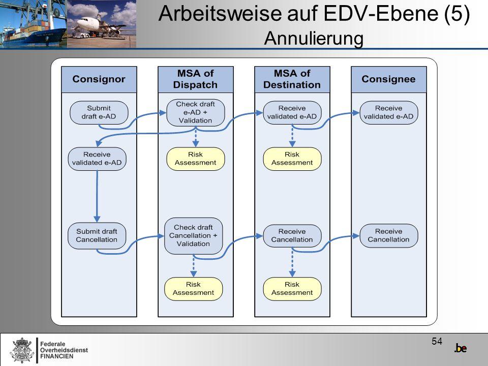 Arbeitsweise auf EDV-Ebene (5) Annulierung