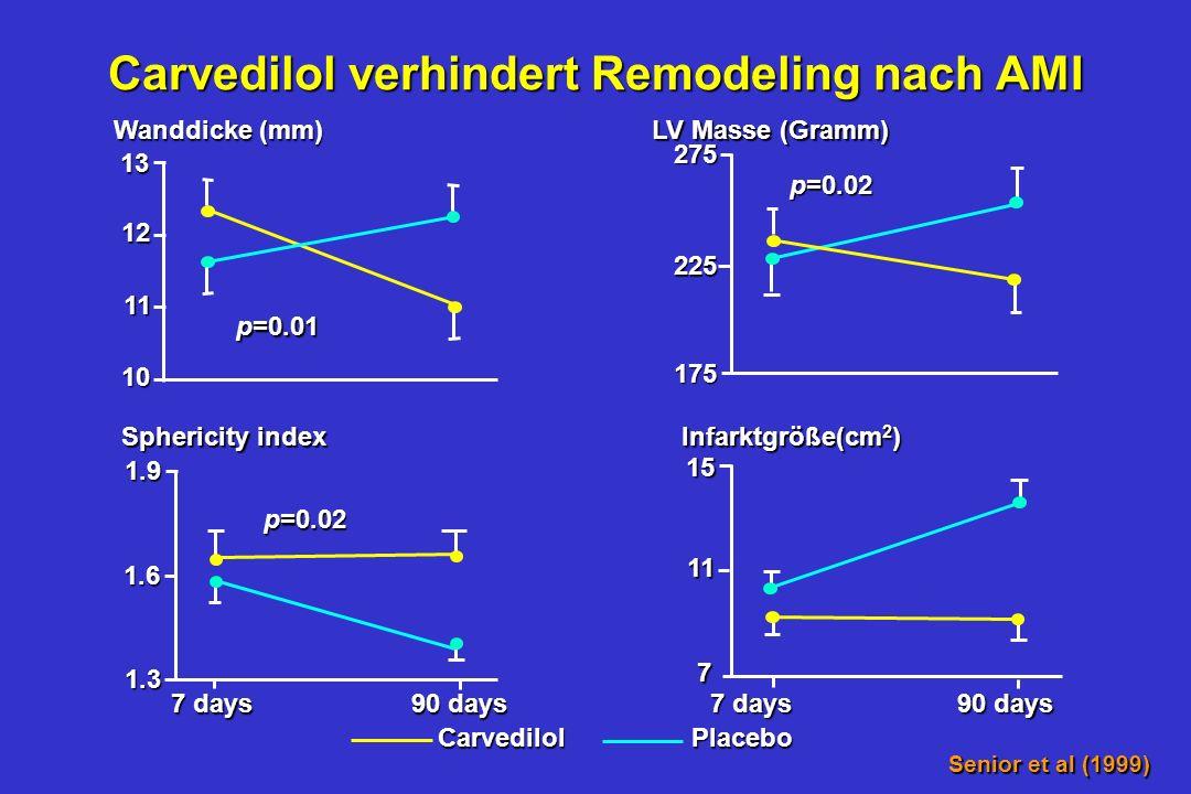 Carvedilol verhindert Remodeling nach AMI