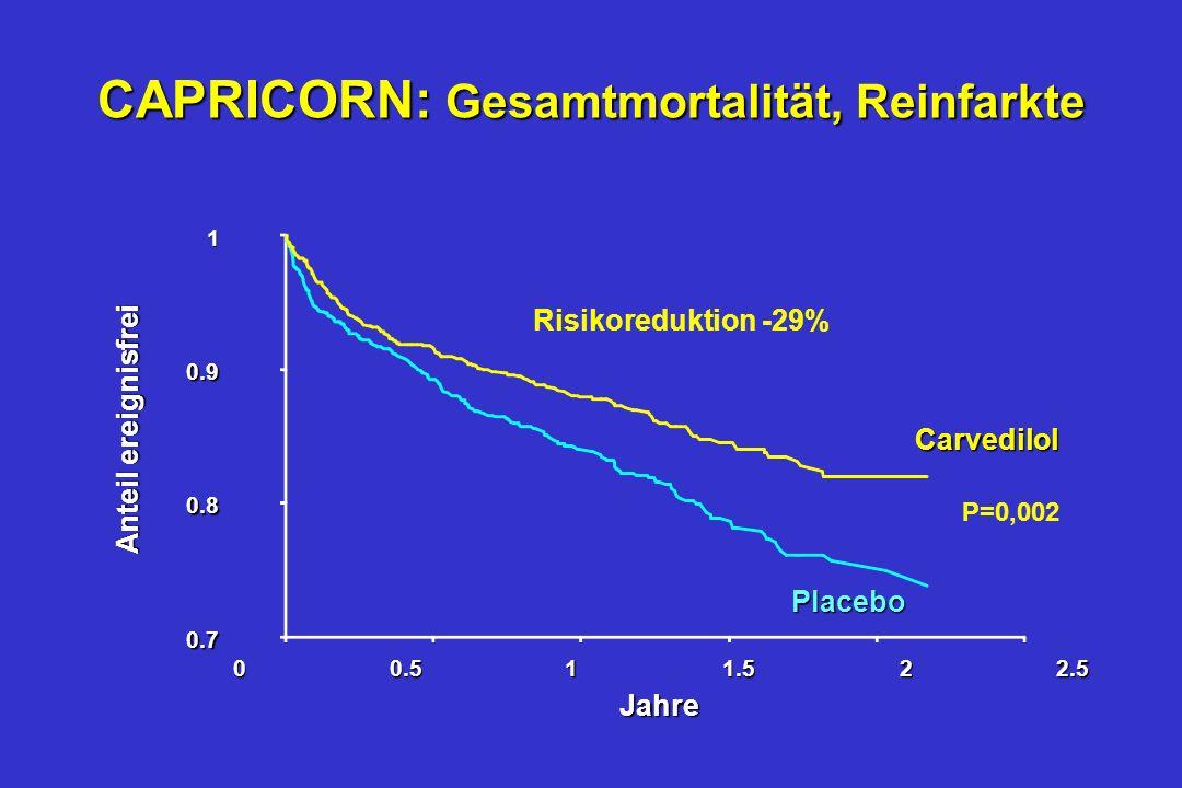 CAPRICORN: Gesamtmortalität, Reinfarkte