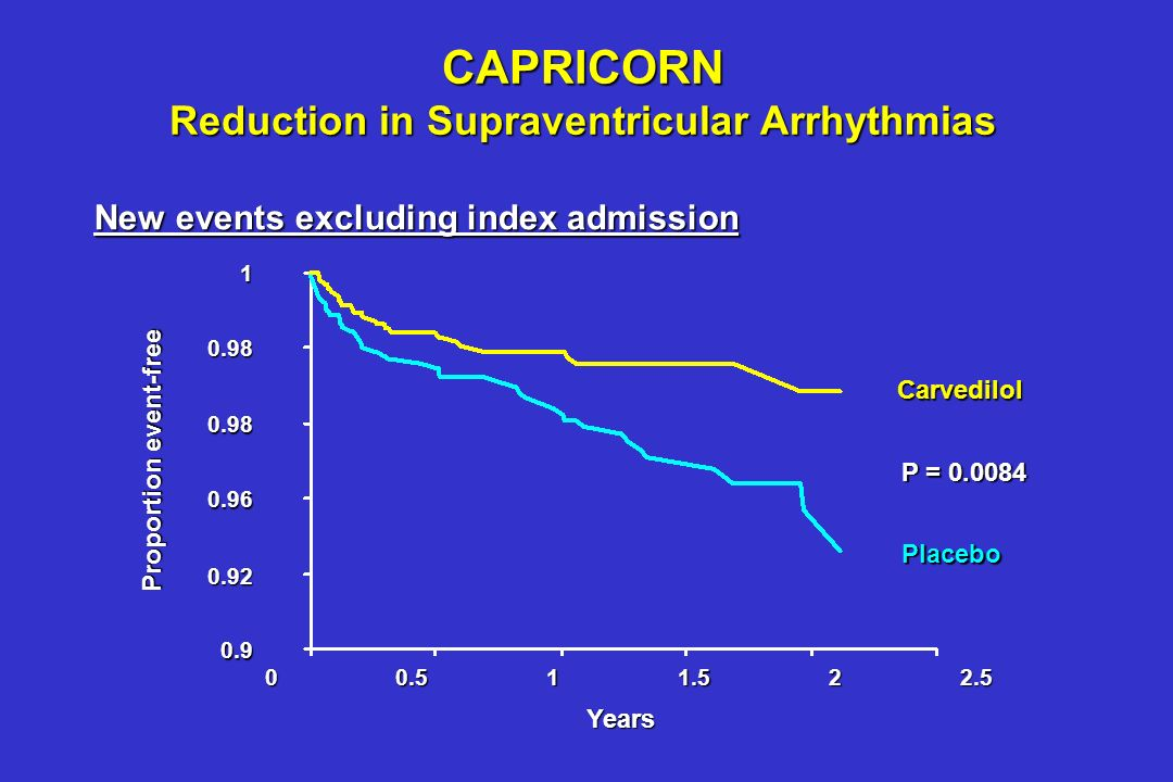 CAPRICORN Reduction in Supraventricular Arrhythmias