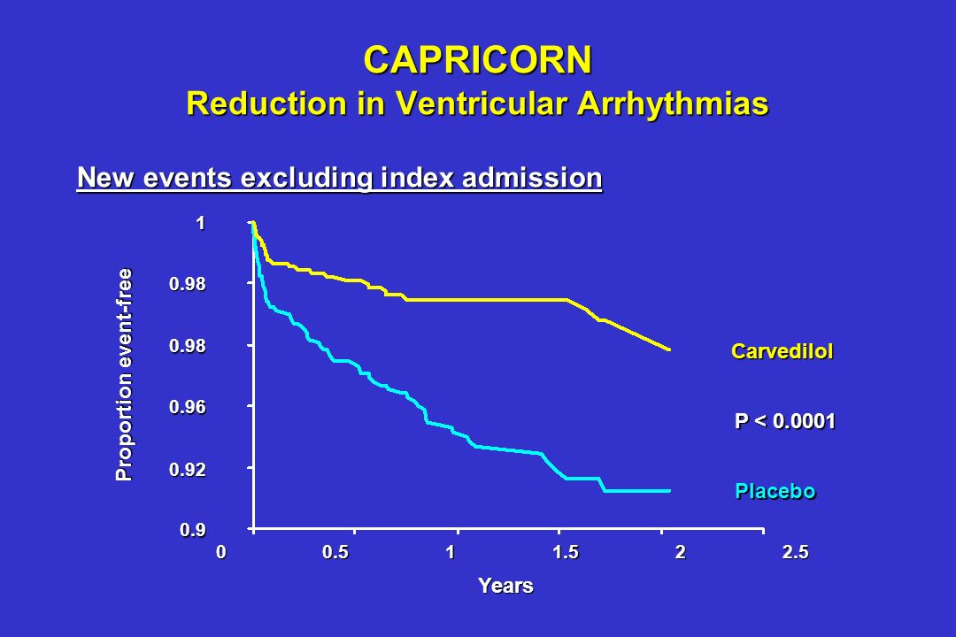 CAPRICORN Reduction in Ventricular Arrhythmias