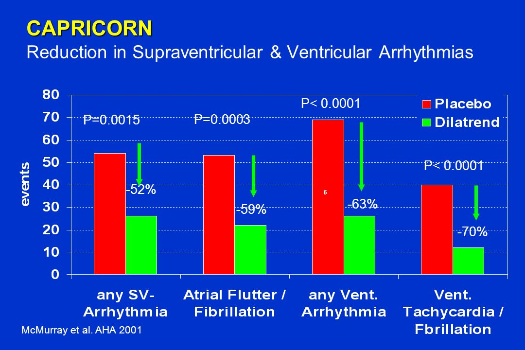 CAPRICORN Reduction in Supraventricular & Ventricular Arrhythmias