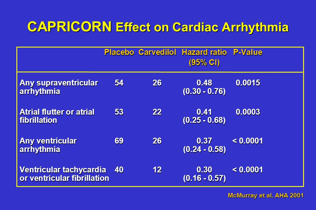 CAPRICORN Effect on Cardiac Arrhythmia