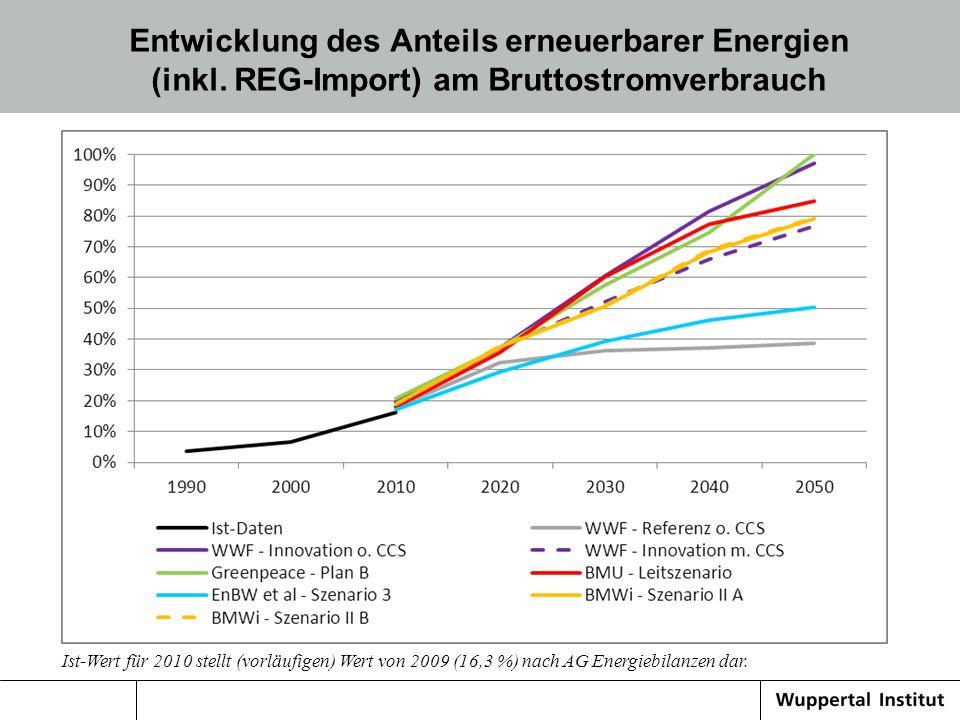 Entwicklung des Anteils erneuerbarer Energien (inkl