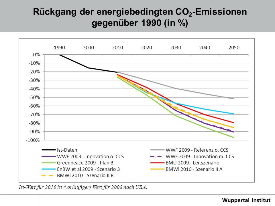 Rückgang der energiebedingten CO2-Emissionen gegenüber 1990 (in %)