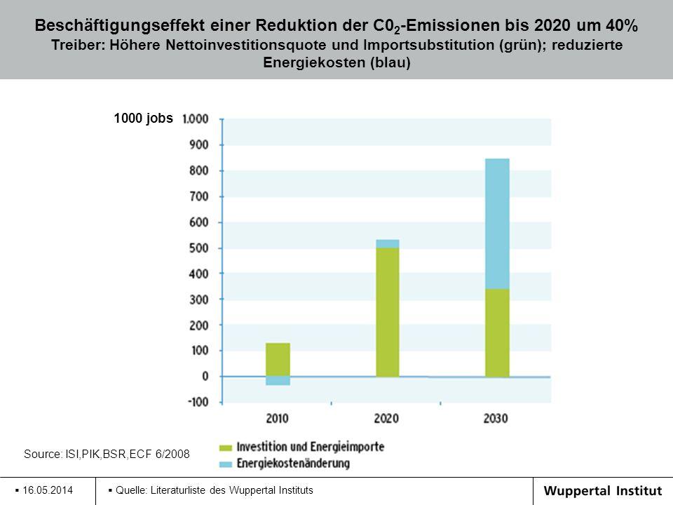 Beschäftigungseffekt einer Reduktion der C02-Emissionen bis 2020 um 40% Treiber: Höhere Nettoinvestitionsquote und Importsubstitution (grün); reduzierte Energiekosten (blau)