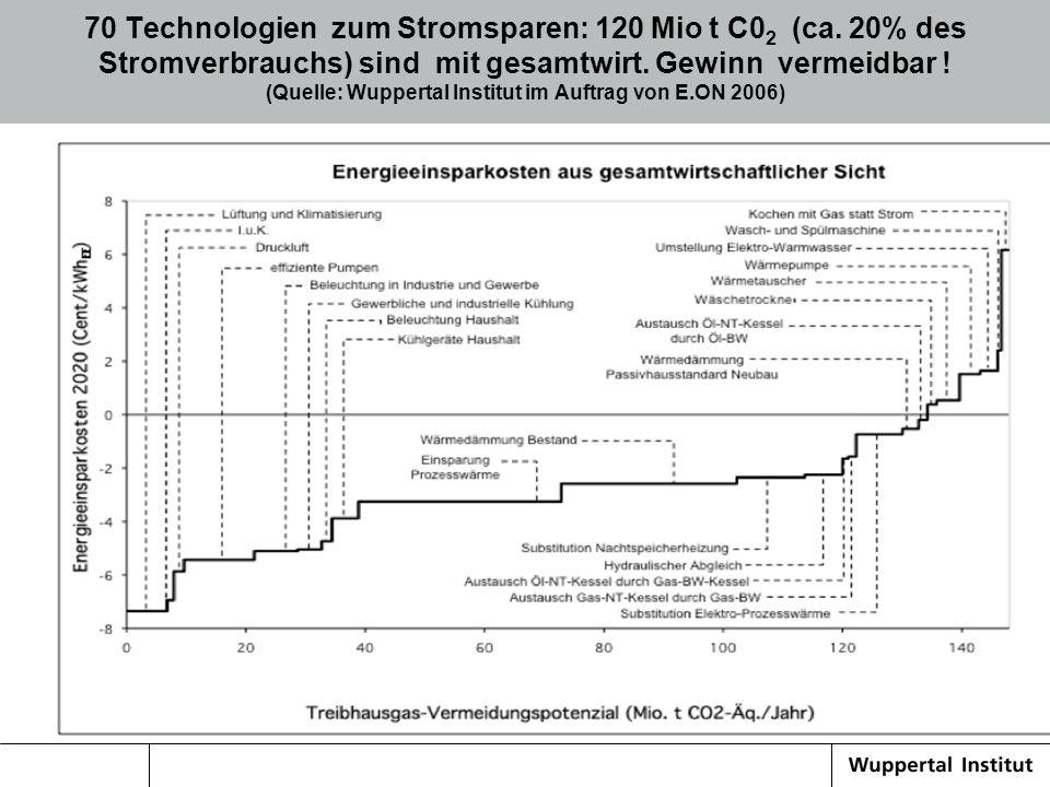 70 Technologien zum Stromsparen: 120 Mio t C02 (ca