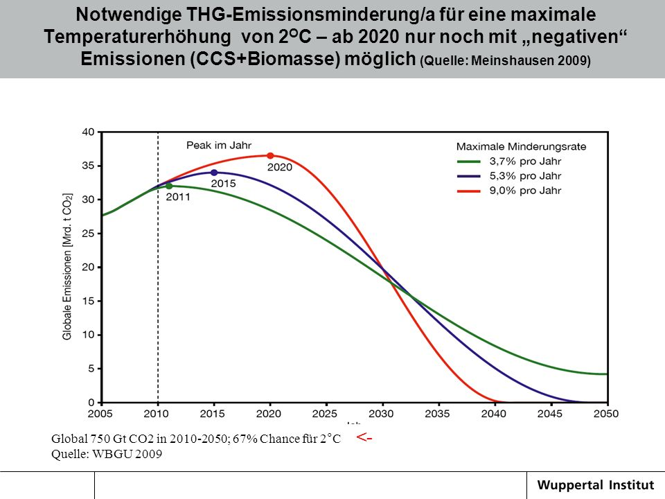 """Notwendige THG-Emissionsminderung/a für eine maximale Temperaturerhöhung von 2OC – ab 2020 nur noch mit """"negativen Emissionen (CCS+Biomasse) möglich (Quelle: Meinshausen 2009)"""