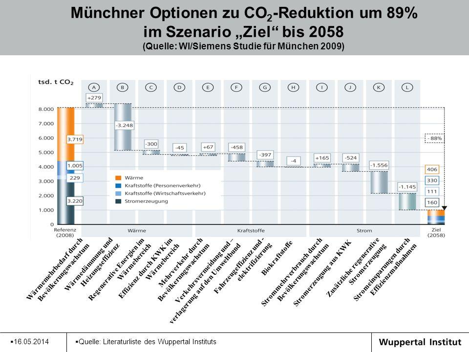 """Münchner Optionen zu CO2-Reduktion um 89% im Szenario """"Ziel bis 2058 (Quelle: WI/Siemens Studie für München 2009)"""