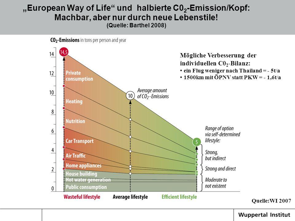 """""""European Way of Life und halbierte C02-Emission/Kopf: Machbar, aber nur durch neue Lebenstile! (Quelle: Barthel 2008)"""