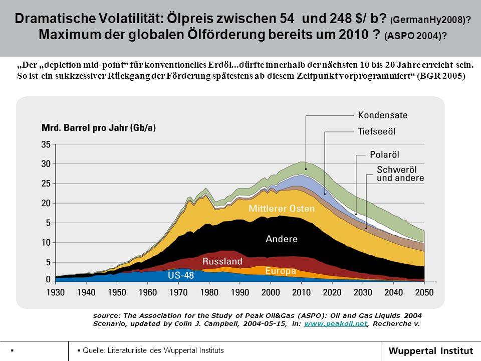 Dramatische Volatilität: Ölpreis zwischen 54 und 248 $/ b