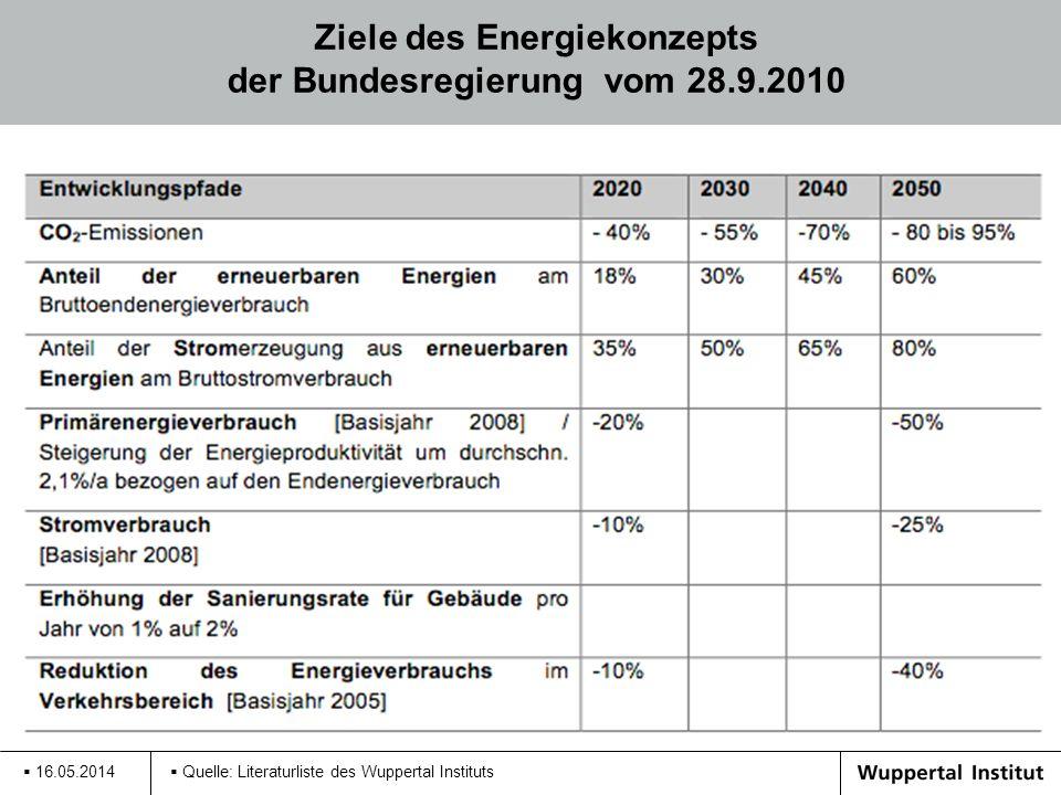 Ziele des Energiekonzepts der Bundesregierung vom 28.9.2010