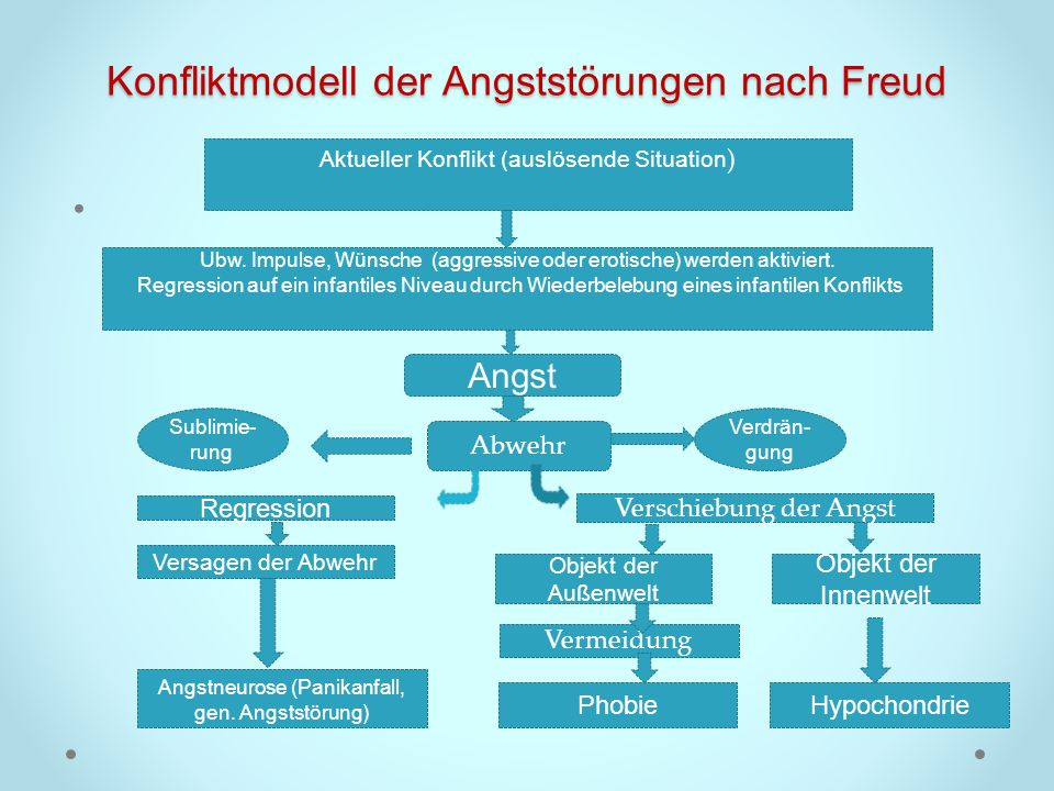 Konfliktmodell der Angststörungen nach Freud