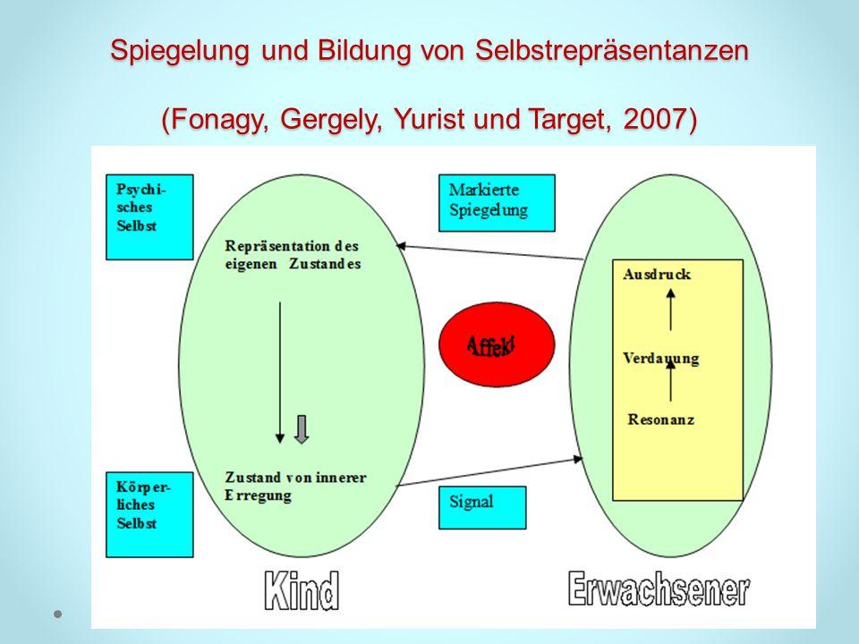 Spiegelung und Bildung von Selbstrepräsentanzen (Fonagy, Gergely, Yurist und Target, 2007)