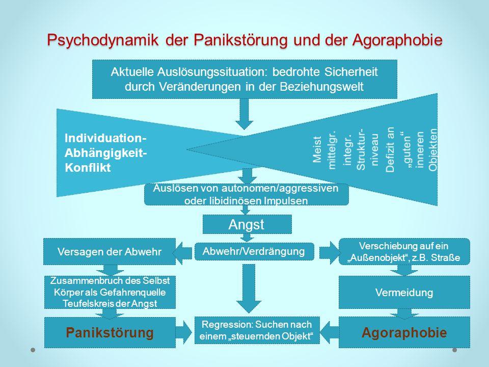 Psychodynamik der Panikstörung und der Agoraphobie