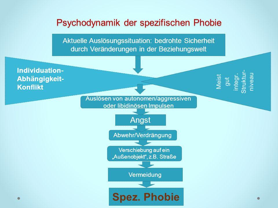 Psychodynamik der spezifischen Phobie