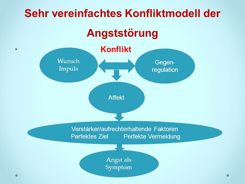 Sehr vereinfachtes Konfliktmodell der Angststörung