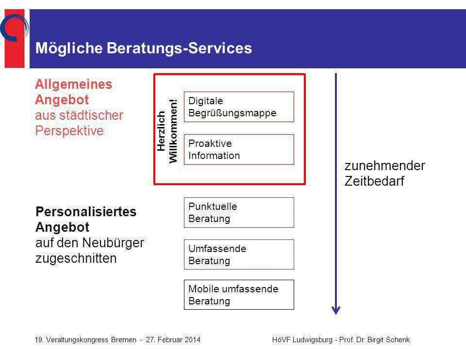 Mögliche Beratungs-Services