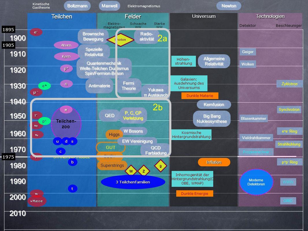 Kinetische Gastheorie. Boltzmann. Maxwell. Elektromagnetismus. Newton. Teilchen. Felder. Universum.