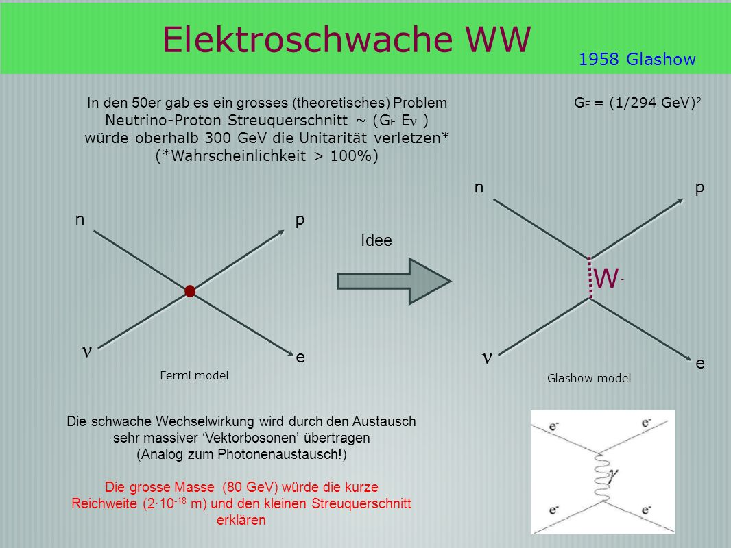 Elektroschwache WW W- ν ν 1958 Glashow p n e p n e Idee