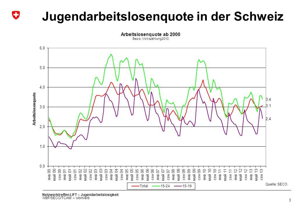 Jugendarbeitslosenquote in der Schweiz